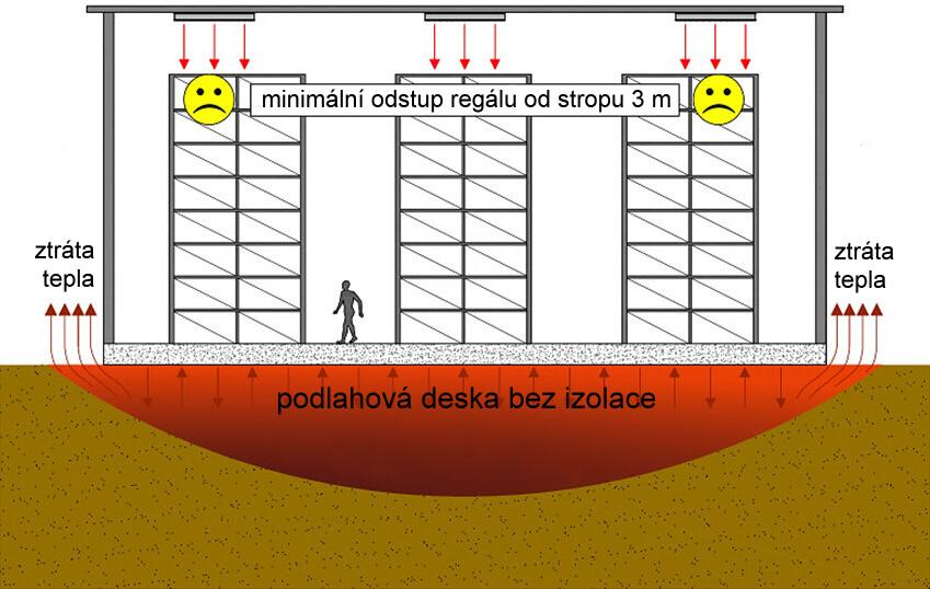 podlahové vytápění hal